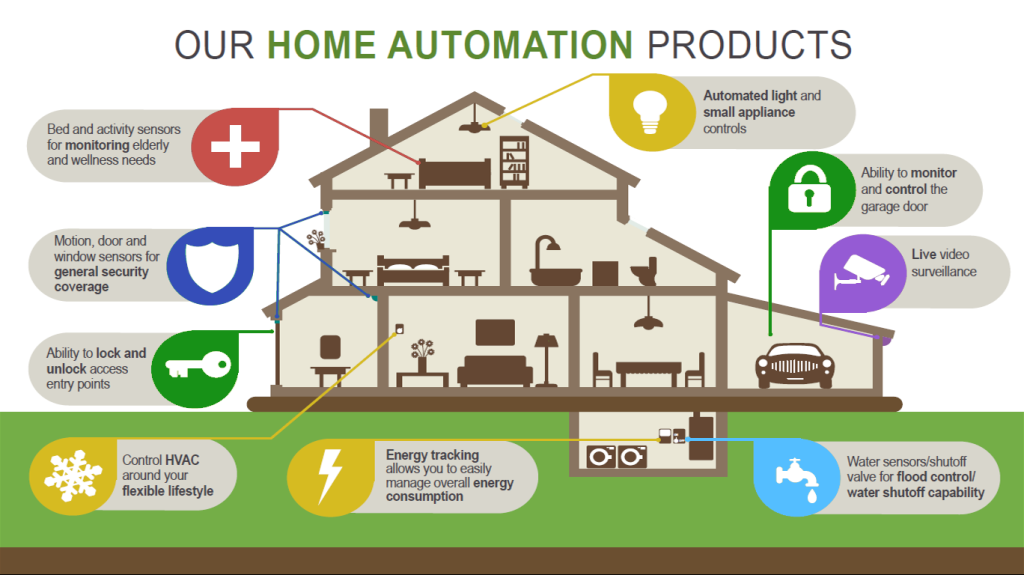 Home Automation Graphic